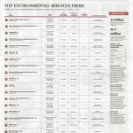 HSA Golden Ranked #15 in Orlando Business Journal's Top Environmental Services Firms