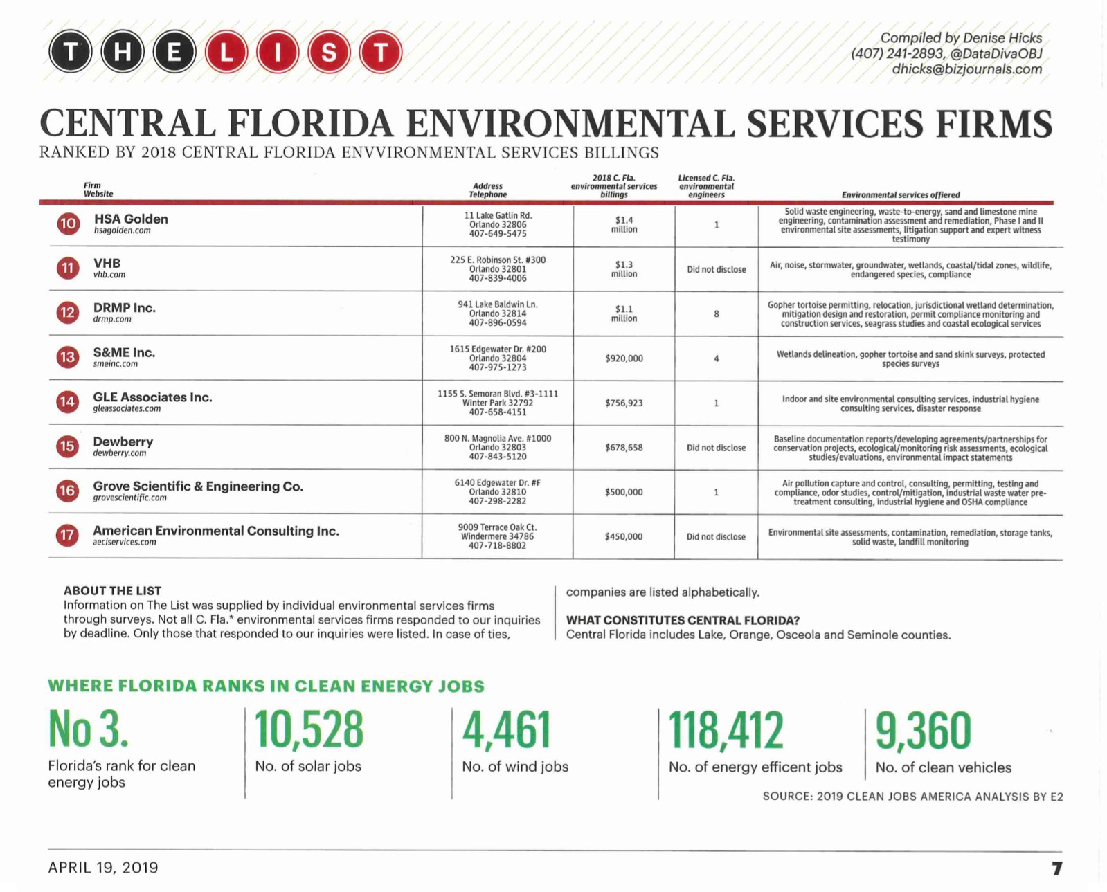 Top Environmental Firms